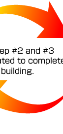 Above step #2 and #3 are repeated to complete the mold building.